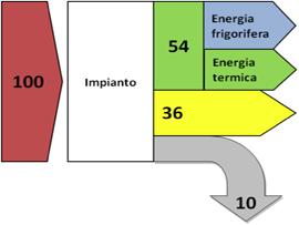 schema tecnico trigenerazione