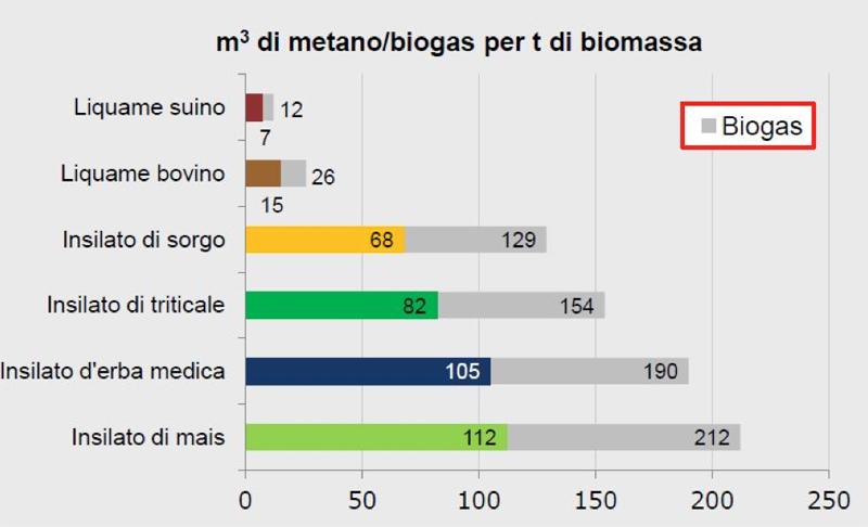biogas-tabella