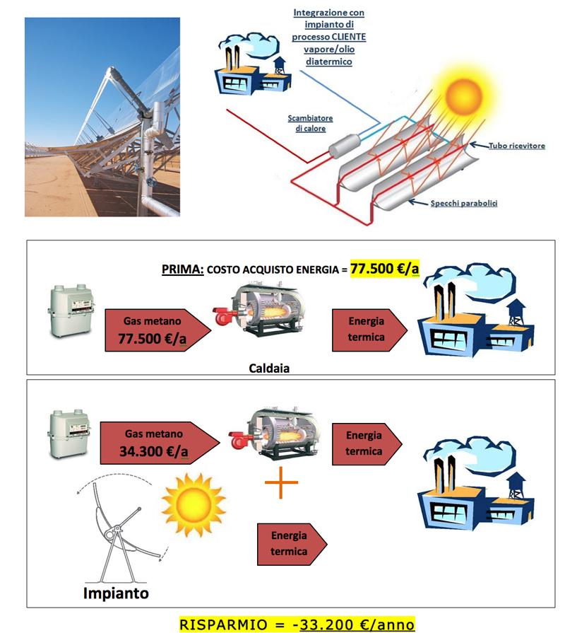 s-solarechema